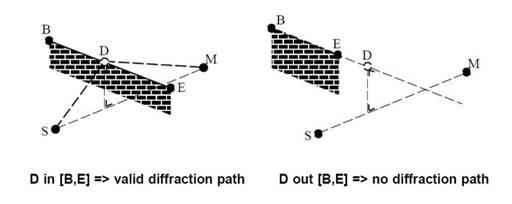 隔声屏障降噪效果的计算机模拟分析