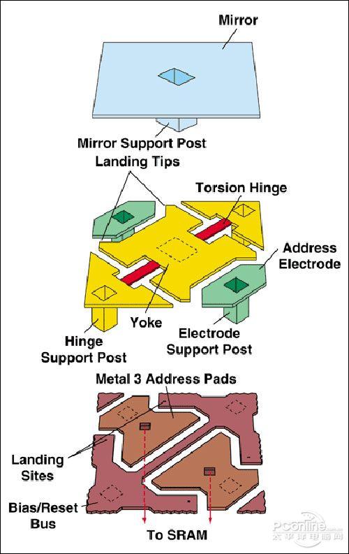 DMD芯片的构造