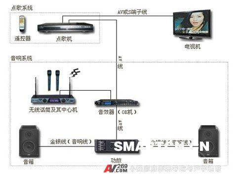 家庭卡拉ok系统接线方法