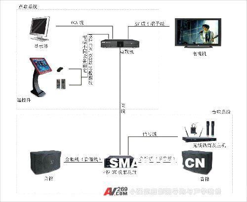 家庭卡拉ok系统接线方法|阿强家庭影院导购网|家庭