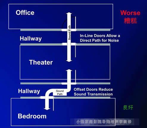 而在地板方面,建议采用浮筑地板结构,而天花方面则采用悬浮式天花结构