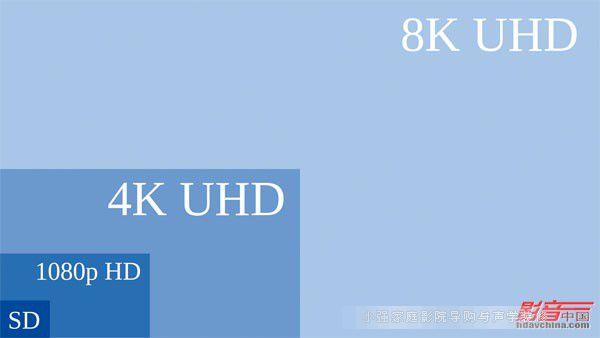 定义4K显示的BT.2020标准,为4K超高清显示设备的普及打下坚实基础