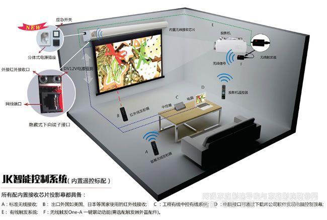 JK幕布电动遥控系统各类说明