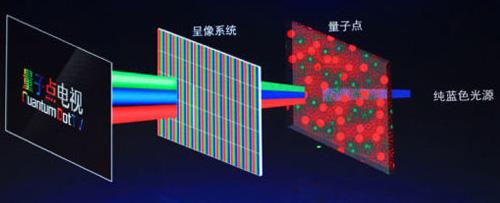 量子点和OLED技术你更看好谁?