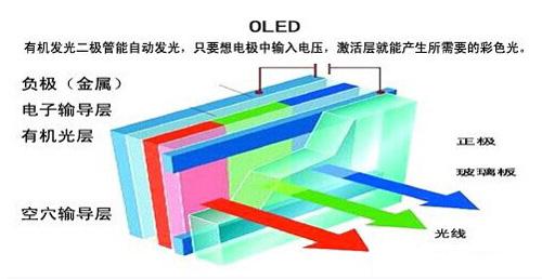 OLED电视工作原理图