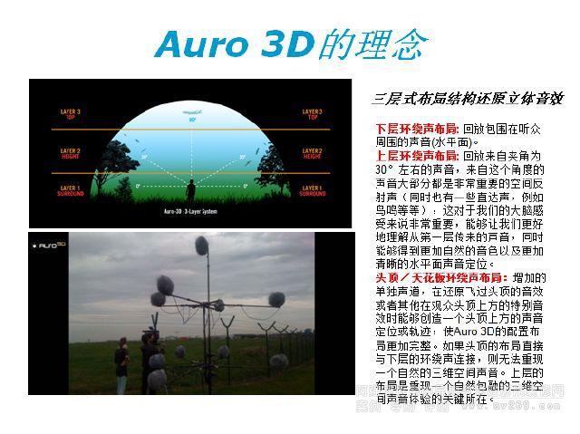 AURO 3D的理念