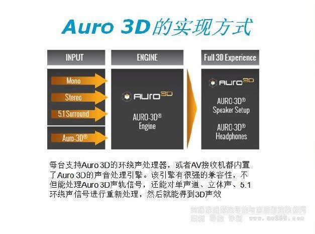 Auro 3D的实现方式