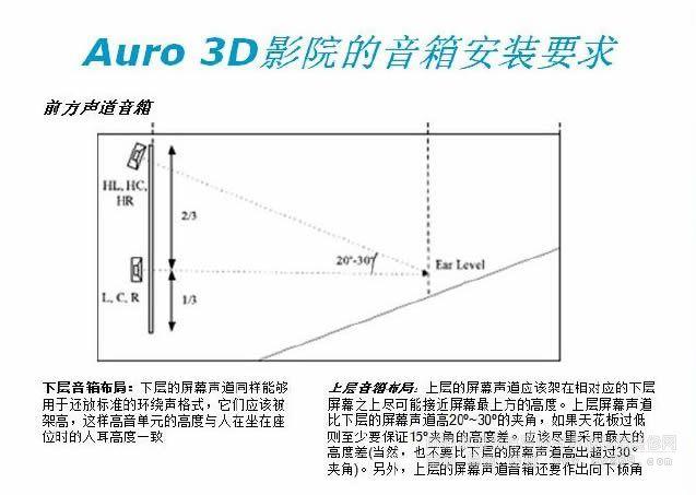 Auro 3D的影院音箱安装要求