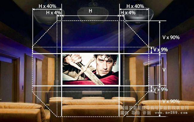 爱普生LS10000投影机镜头位移参数