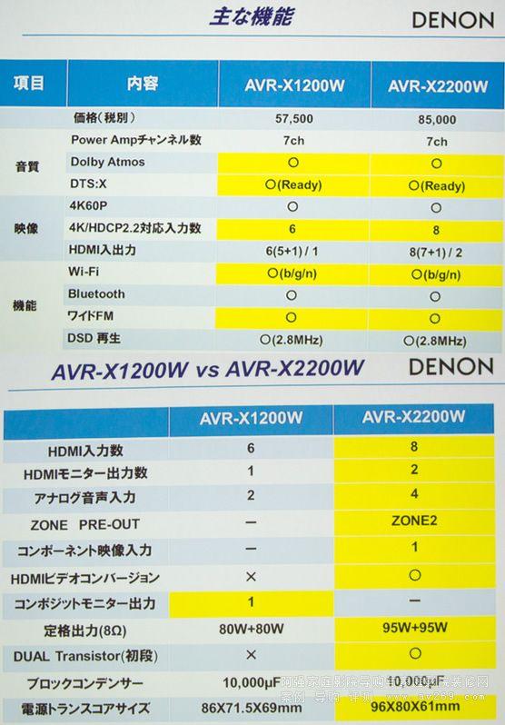 天龙功放X2200W和X1200W参数