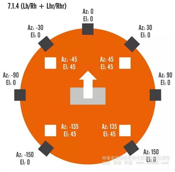 DTS:X 7.1.4 (Lh/Rh + Lhr/Rhr)布局设置