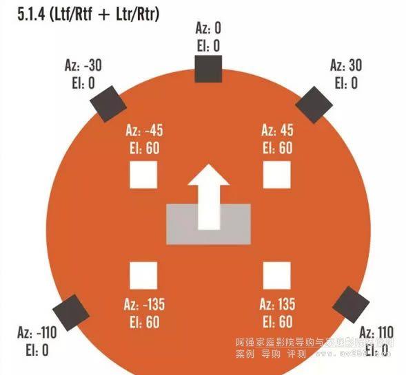 5.1.4 (Ltf/Rtf + Ltr/Rtr)布局分析图
