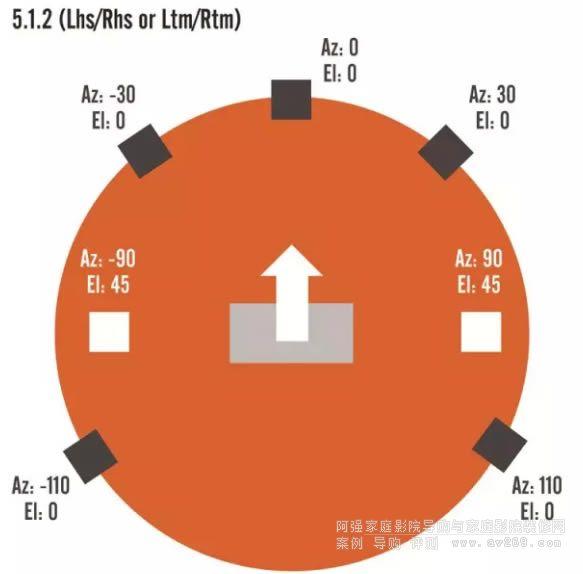 5.1.2 (Lhs/Rhs or Ltm/Rtm)布局分析图