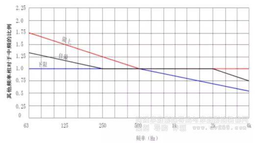 各频段的混响时间频率特性应在标准范围内