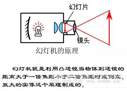 投影机不伤眼睛不仅仅是因为反射光
