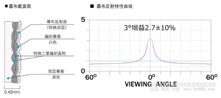 """日本OS幕布研发出世界第一款HDR投影幕、高对比度型""""REIRODORU"""" HF102"""