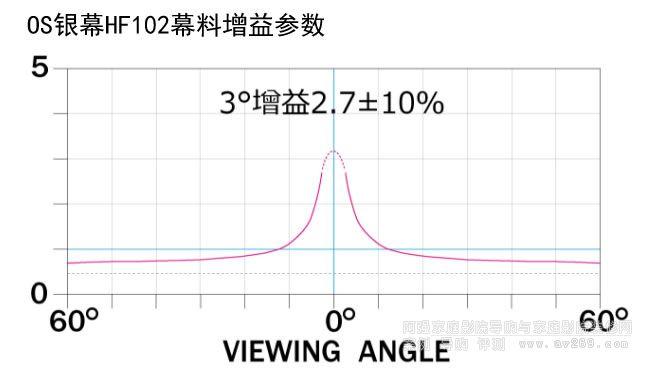 OS幕布HF102增益