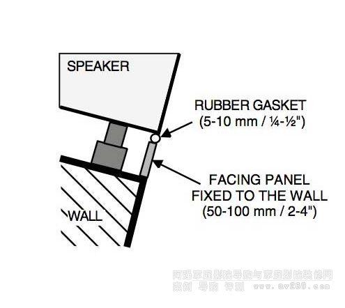 音箱和前面板之间要留缝隙