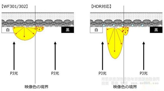 HDR幕料的反射特性