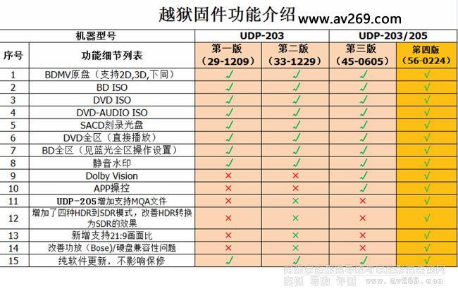 新版OPPO UDP203 205越狱介绍 破解方式