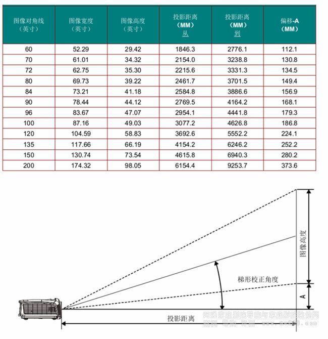 丽讯HP1661投影机投影距离图