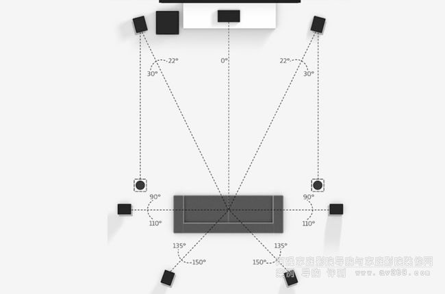 7.1.2 扬声器配置