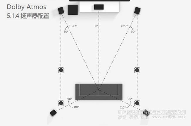 5.1.4 扬声器配置
