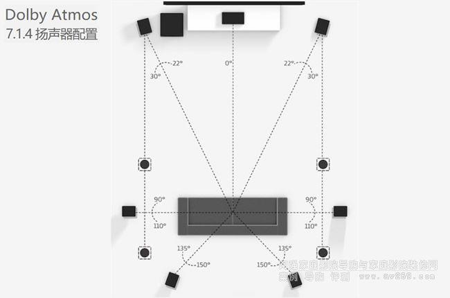 7.1.4 扬声器配置