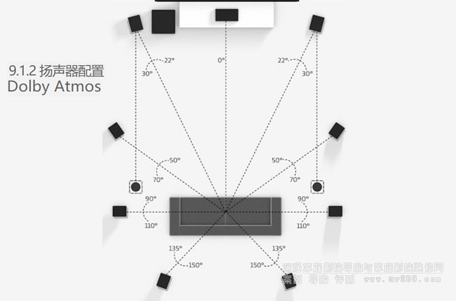 9.1.2 扬声器配置