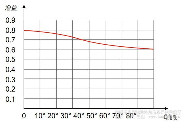 幕料增益变化曲线