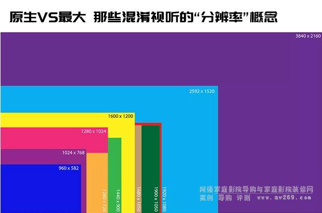 投影机分辨率概念 原生VS最大VS增强