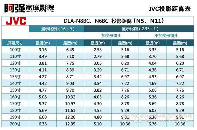JVC投影距离表及智能控制232代码