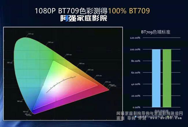 JVC N8投影机BT709色域