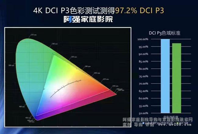 JVC N8投影机 DCI P3色域