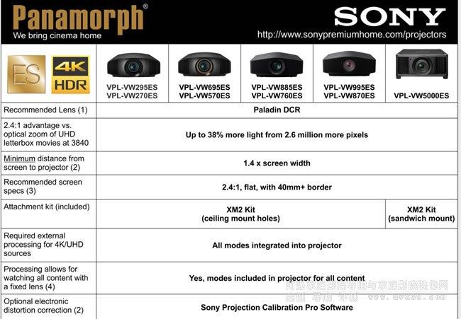 索尼4K投影机对应的Panamorph Paladin DCR变形镜头